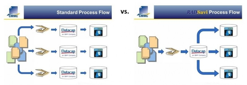 RADSavi Process Flow Comparison_2